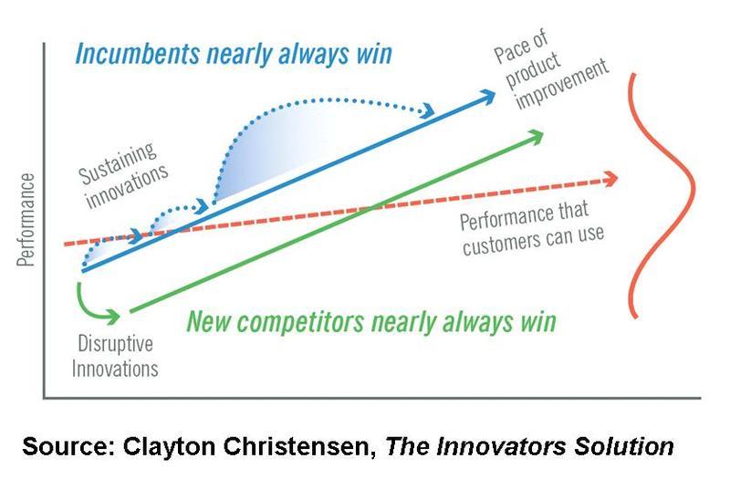 Disruptiivinen Innovaatio